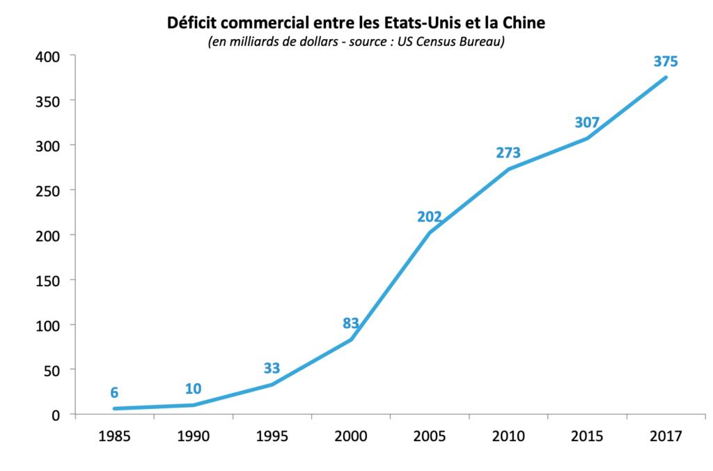 Déficit commercial entre les Etats Unis et la Chine