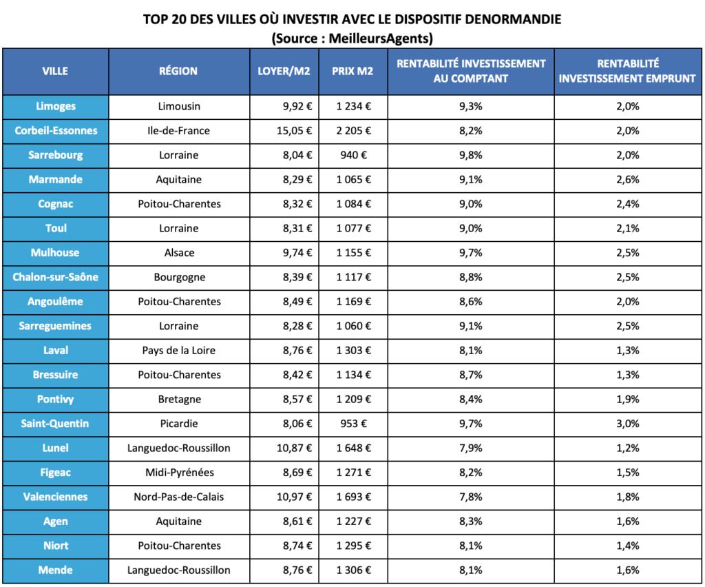Top 20 des villes où investir dispositif immobilier Denormandie