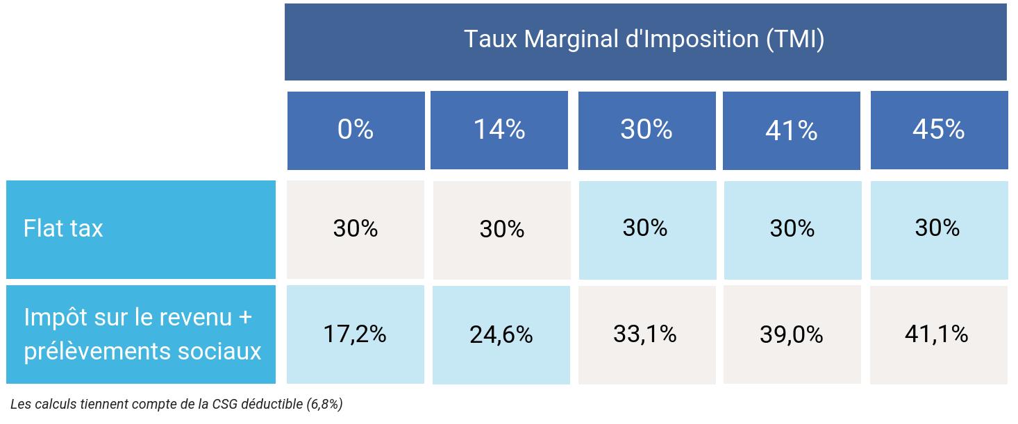Fiscalité des dividendes flat tax ou impôt sur le revenu