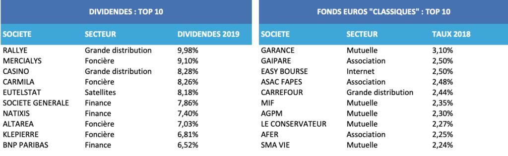 Dividendes fonds euros