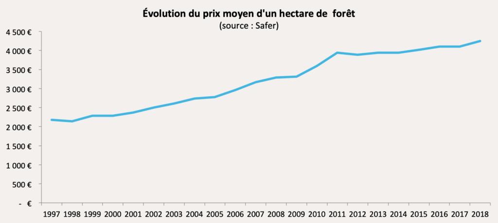 Evolution du prix moyen d'un hectare de forêt
