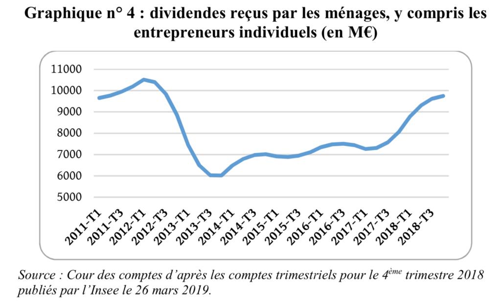croissance des dividendes entre 2012 et 2018