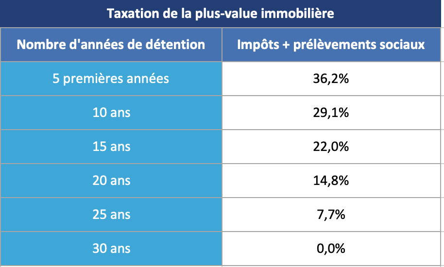 Taxation plus value immobilière