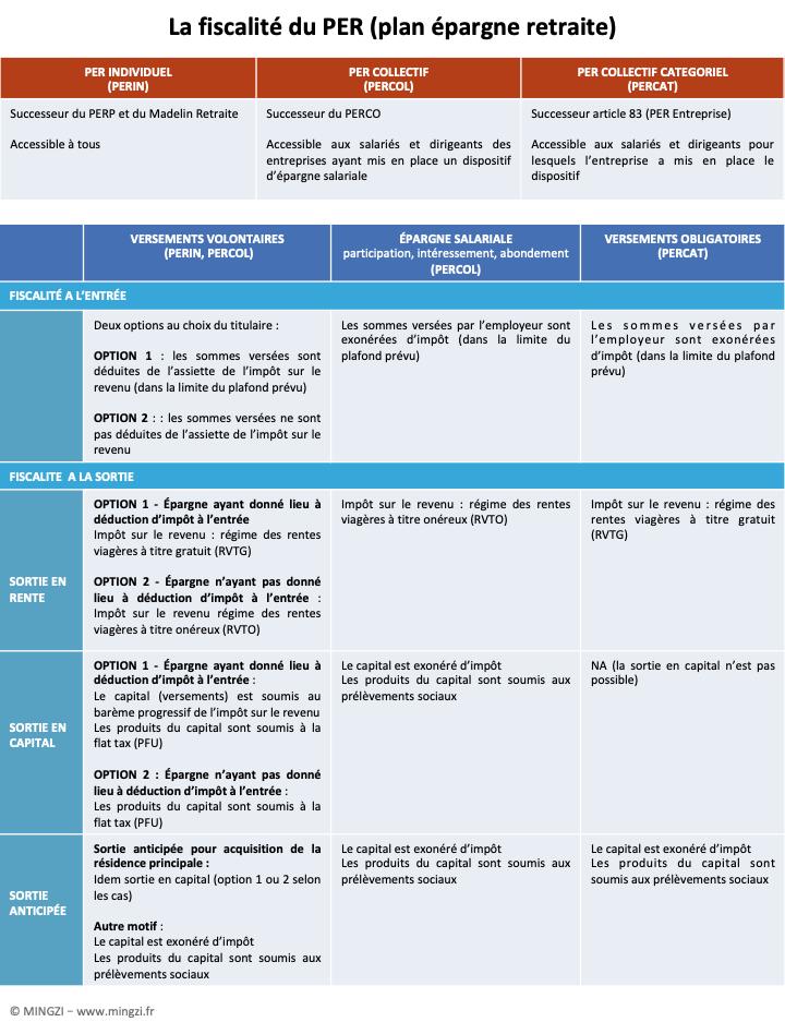 La fiscalité du PER (plan épargne retraite) - Loi Pacte réforme de l'épargne retraite