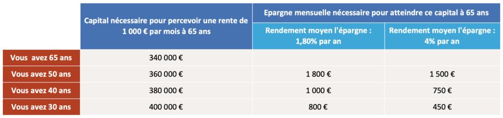Capital nécessaire pour une rente viagère de 1000 euros par mois