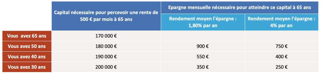 Capital nécessaire pour une rente viagère de 500 euros par mois