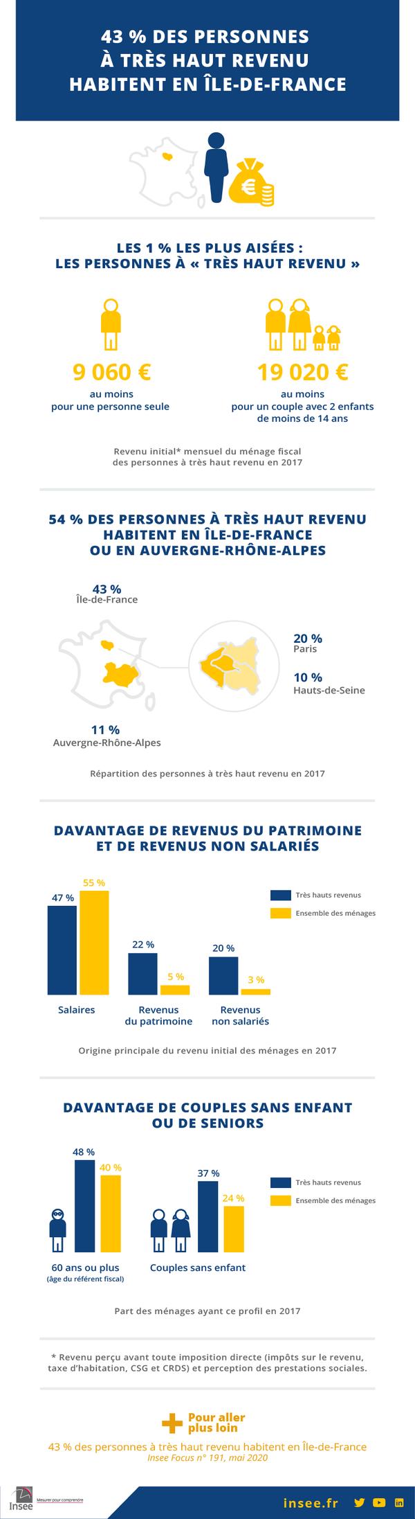 infographie_tres_haut_revenus
