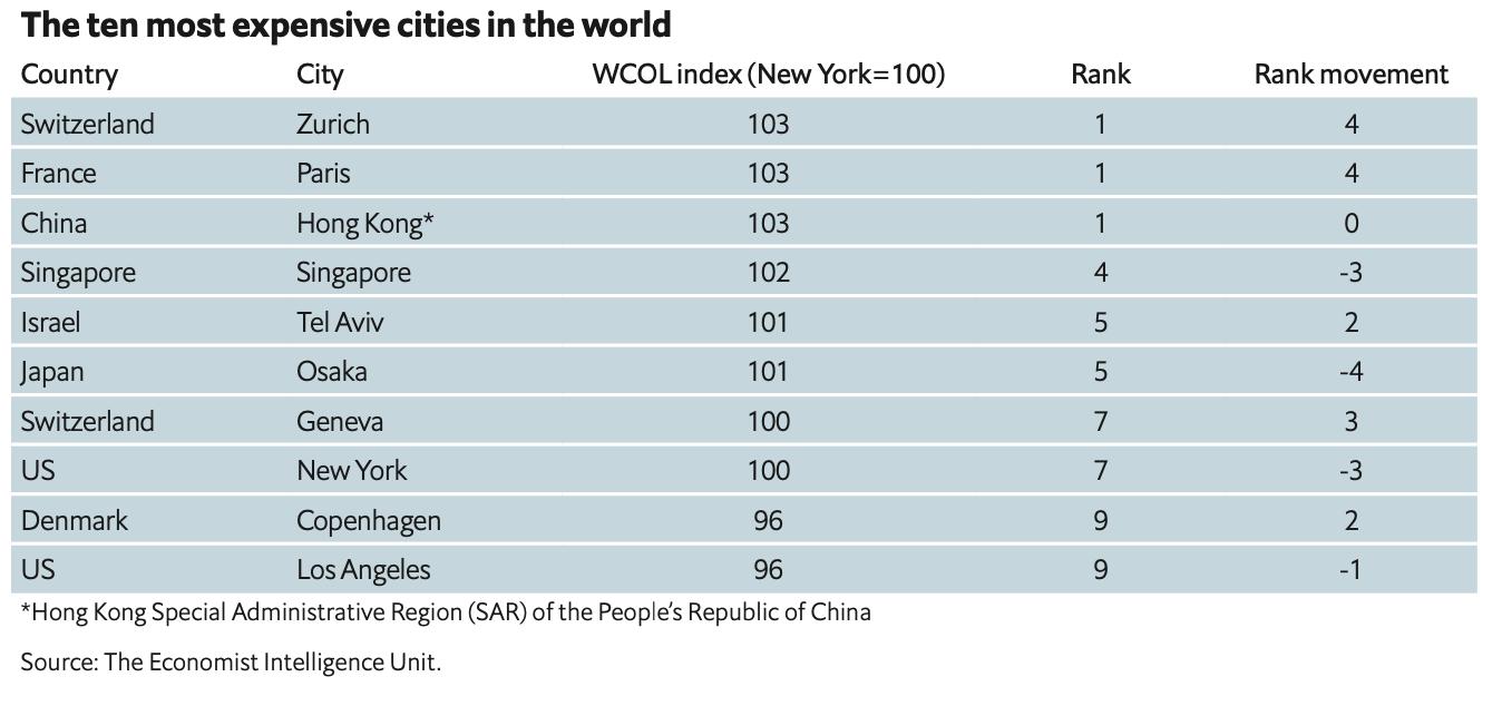 Classement des villes les plus chères du monde The Economist
