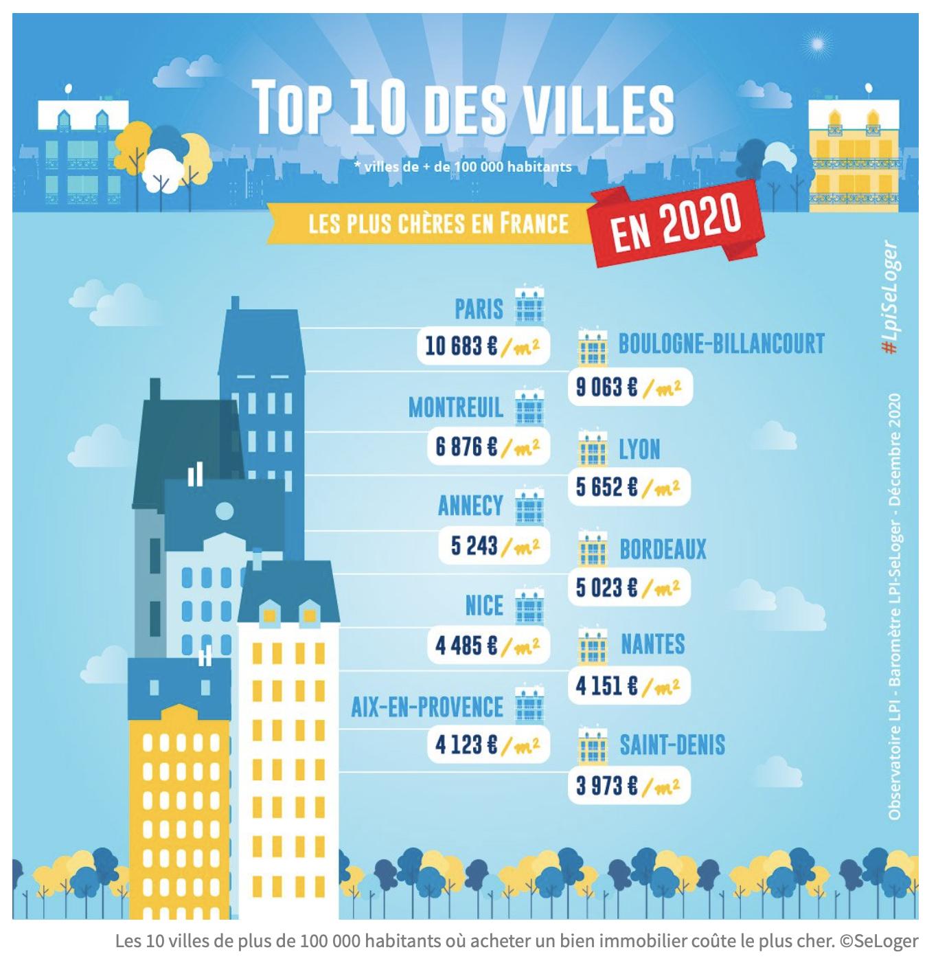 Immobilier Top 10 des villes les plis chères de France