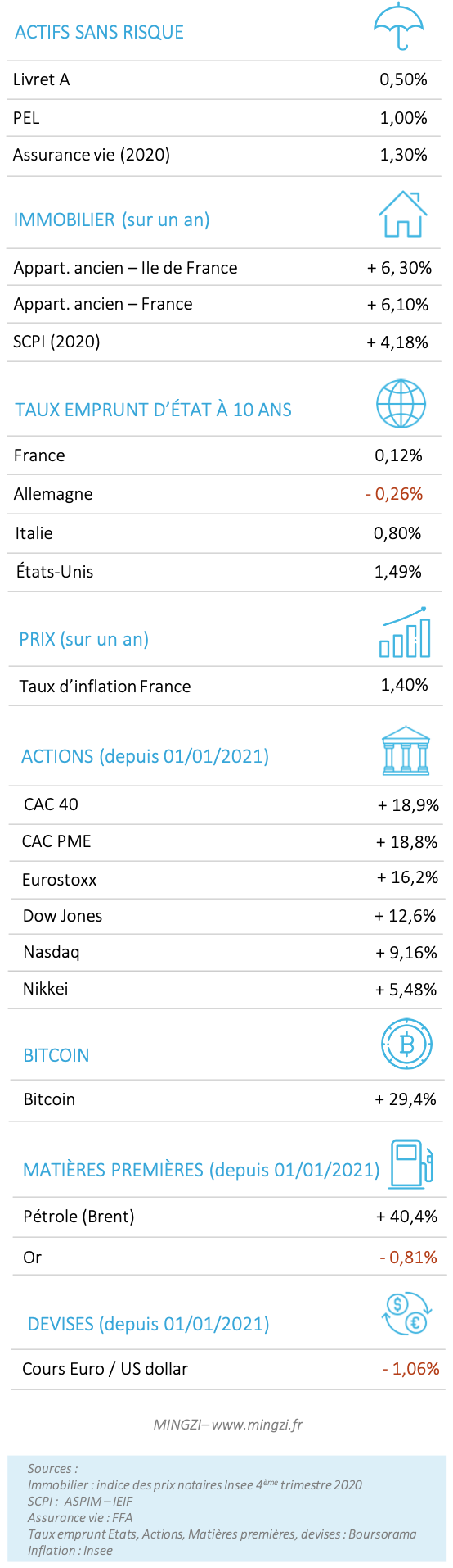Performances placements 2021 06 12
