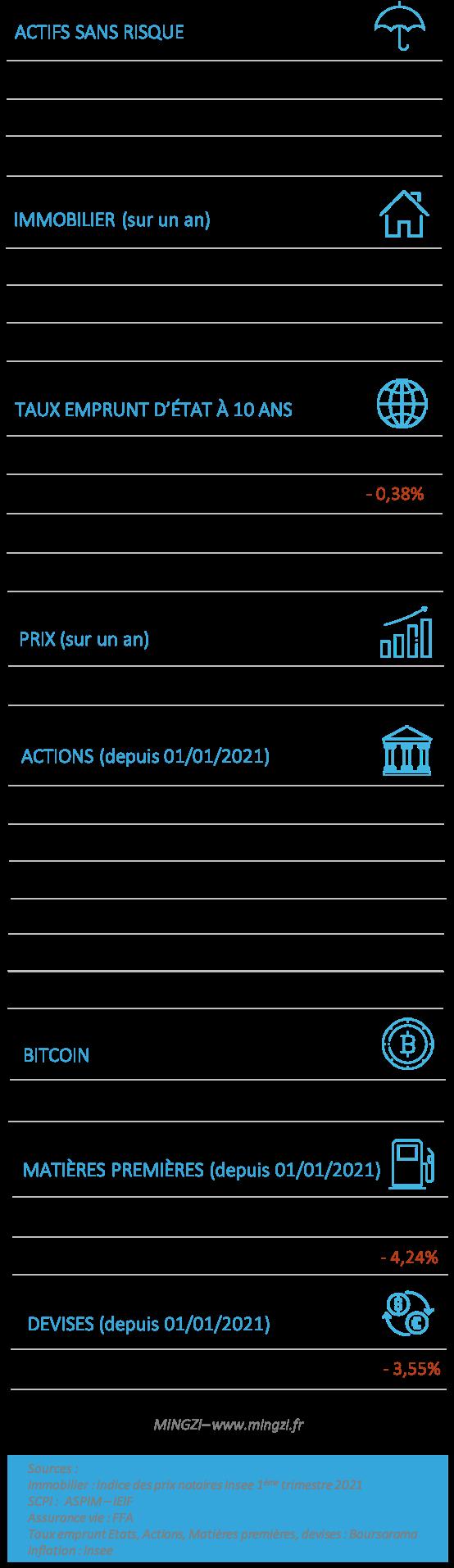 Performances placements 2021 07 17