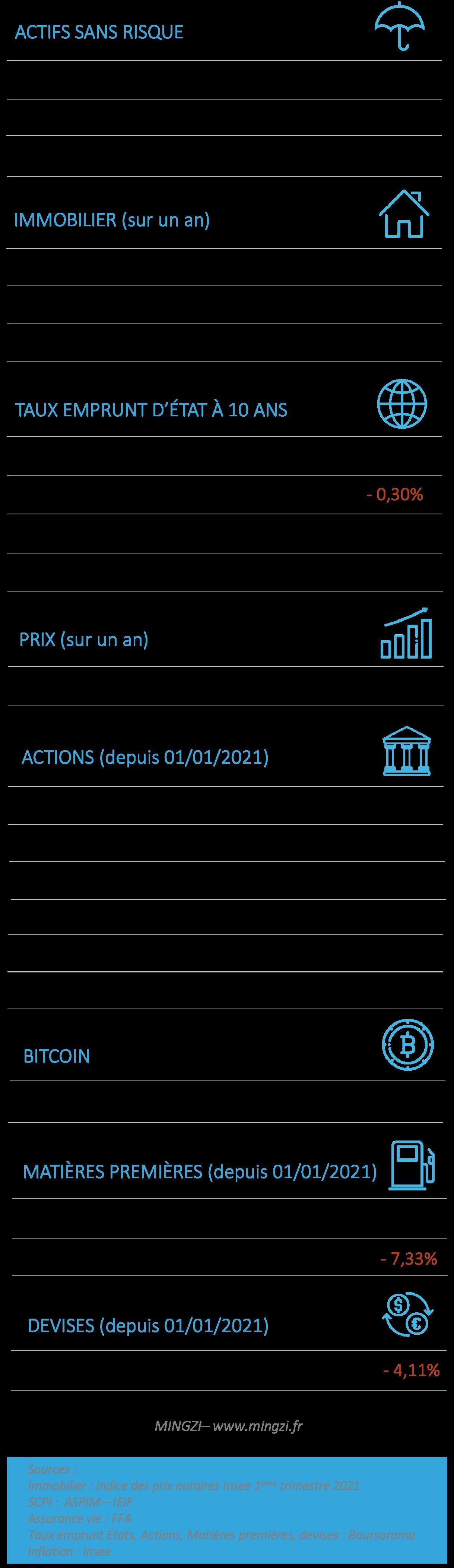 Performances placements 2021 09 18